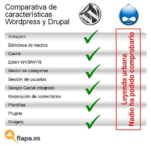 Características WordPress VS Drupal