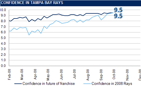 [RI CONFIDENCE GRAPH] The Rays Index Confidence Graph: Week 28