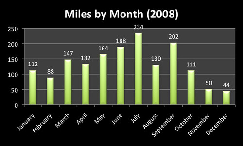 Miles by Month 2008