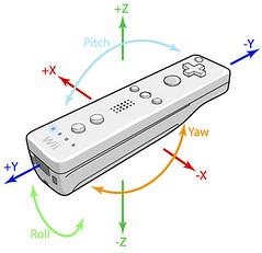 Demanda a Nintendo contra el Wiimote