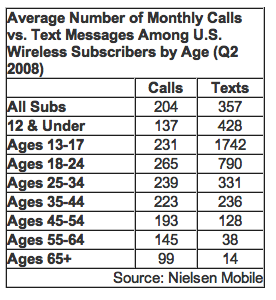 Texting vs Voice calls age demographics
