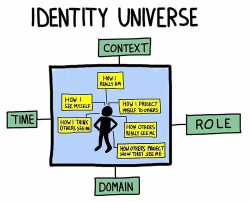 Identity Universe