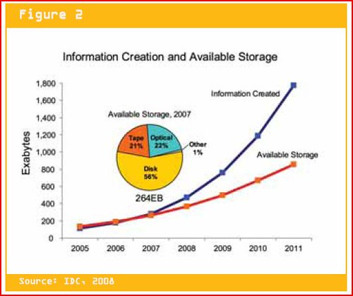 IDC information storage chart