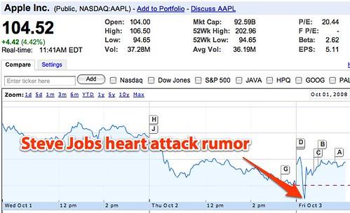 AAPL: 104.52 +4.42 (4.42%) - Apple Inc.
