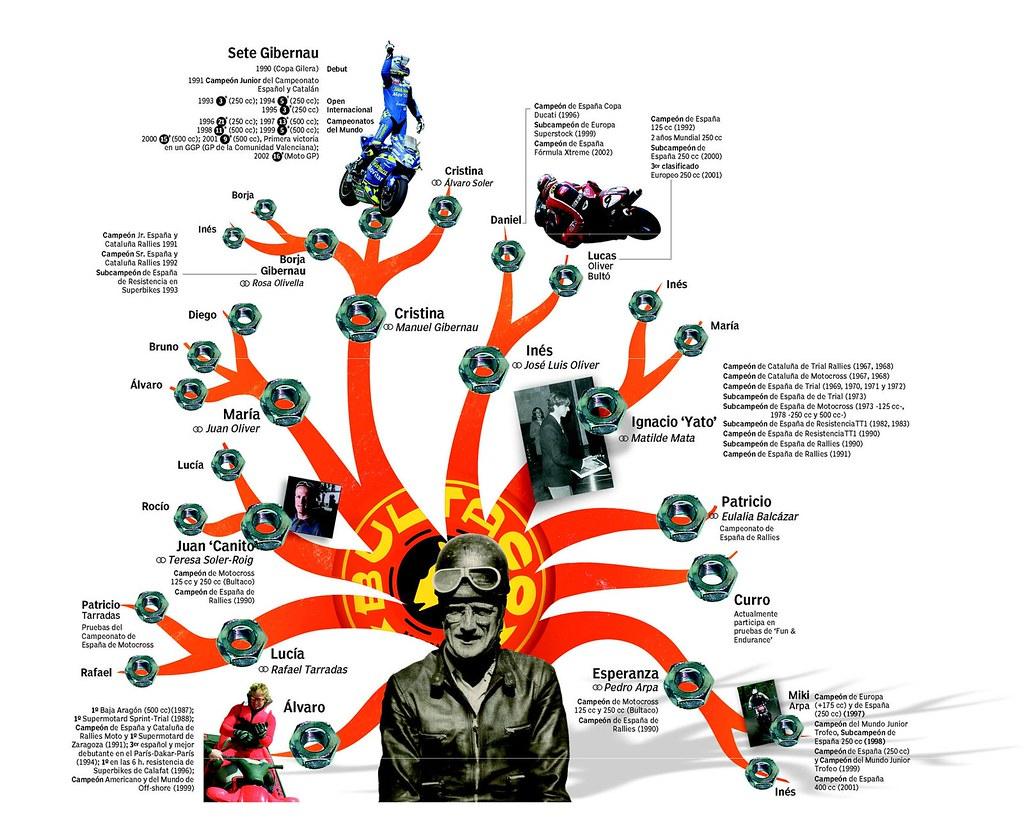 El arbol genealógico de los Bultó