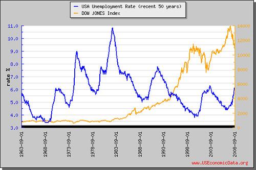 美國失業率(近50年)