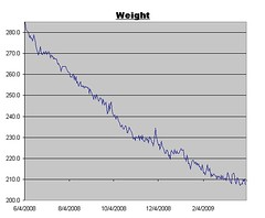 Weight Log as of April 3, 2009
