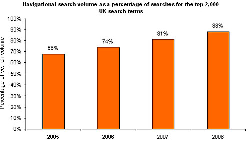 UK Navigational branded terms as a proportion of UK internet search behaviour 2005 2006 2007 2008 chart