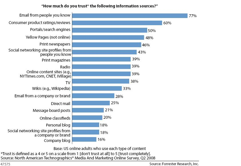 This graph is from Forrester and explains the break down in what sources people trust.