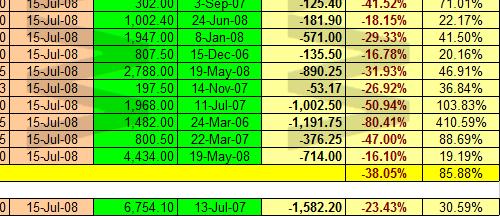 FTSE 100 y sus componentes respecto a máximos 2003-2008 a 15 julio 2008