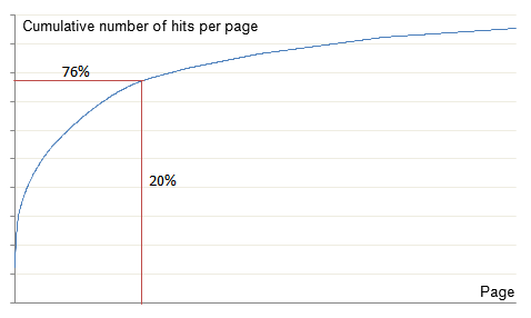 Graph: 20% of URLs account for 76% of hits