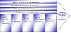 Cadena_de_valor_de_la_innovacion