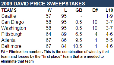 [ANTI-PENNANT RACE] 3rd Annual David Price Sweepstakes