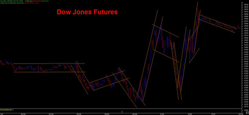 Dow Jones Futures - roller coaster