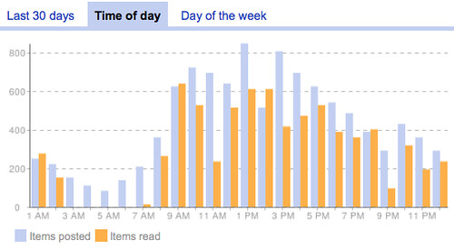 Google Reader Trends by Hour of Day