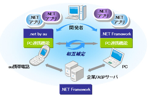 .net by au by you.