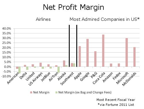 Net Airline Margins Versus Most Admired Companies