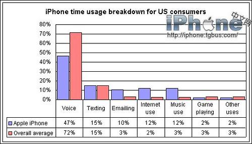 iPhone手机使用大调查