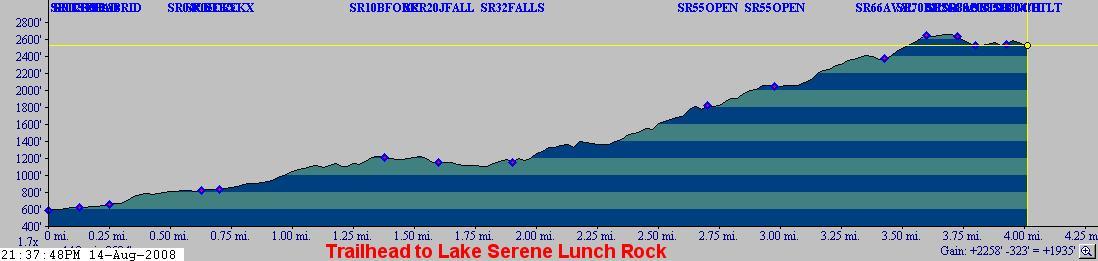 Lake Serene trail elevation profile.