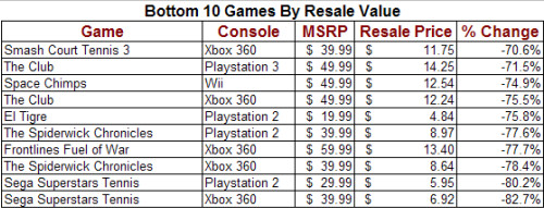 Bottom Ten Video Games By Resale Value
