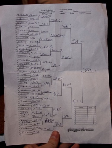 Street Fighter IV Tournament Bracket