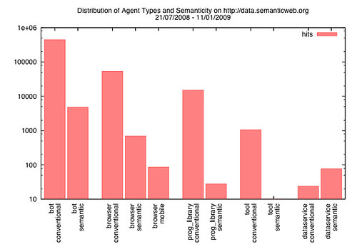 Linked data hit analysis (Agent types)