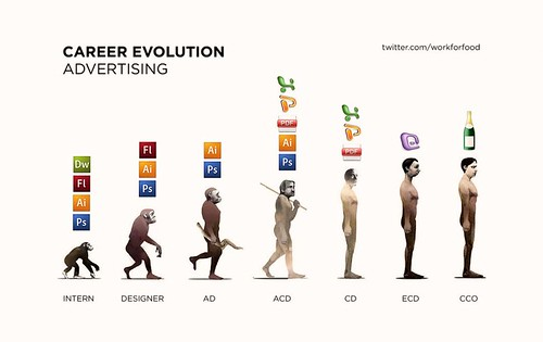 Career Evolution in Advertising - by Workforfood
