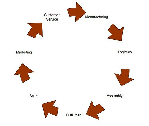 Customer Service | Customer Advocacy | iPhone Root Cause Analysis