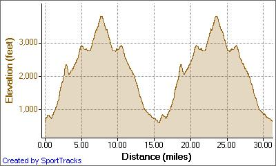 Mt. Diablo 50K 6-8-2008, Elevation - Distance