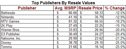 Top Ten Game Publishers By Resale Value