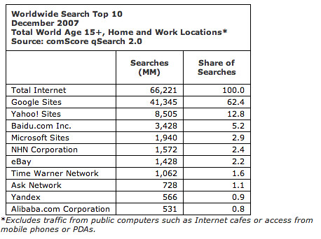 Global search marketshare