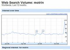motrin_google