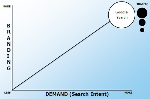 Search Versus Social