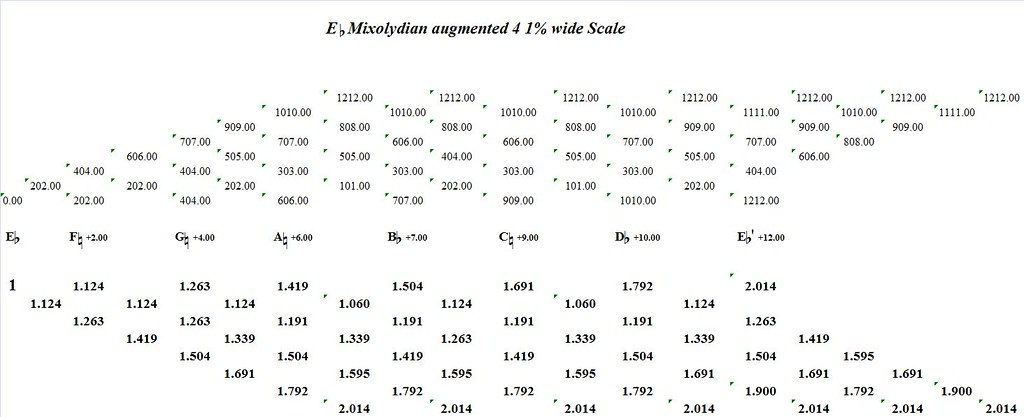 EFlatMixolydianAugmented4-1PercentWide-interval-analysis