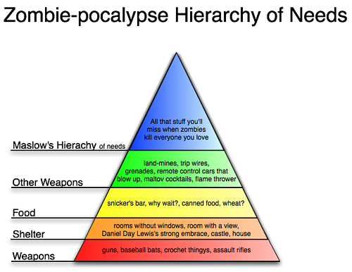 Zombie Survival pyramid