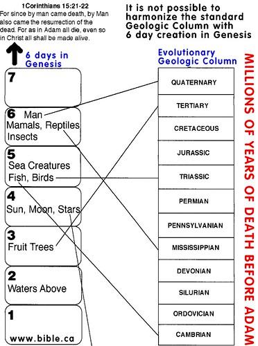 b-genesis-geologic-column