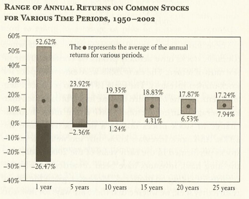 Decrease variance in overall return in stocks as the investment window increases