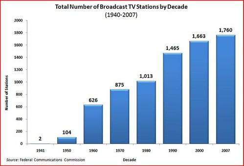 broadcast TV stations