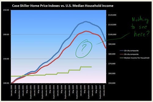 home price index vs. household median income