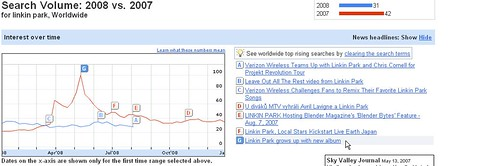 Searches For Linkin Park in 2007 vs 20081