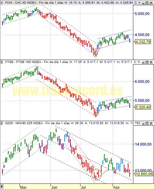 Estrategia índices Europa CAC 40 y FTSE 100 y Asia Nikkei 225 (19 agosto 2008)