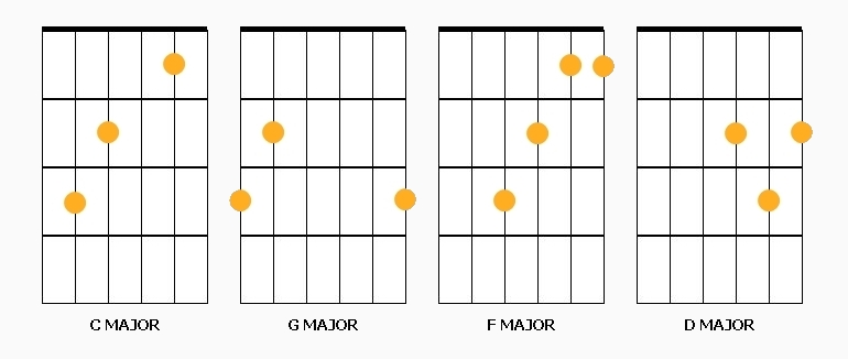 Guitar Chords C Major. guitar chords in c major,