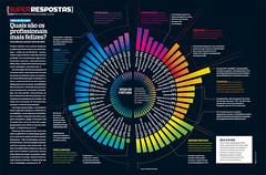 Quais são as profissões mais felizes? (Gabriel Gianordoli) Tags: magazine happy design graphic editorial information profession