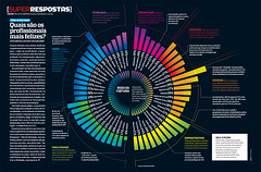 Quais so as profisses mais felizes? (Gabriel Gianordoli) Tags: magazine happy design graphic editorial information profession