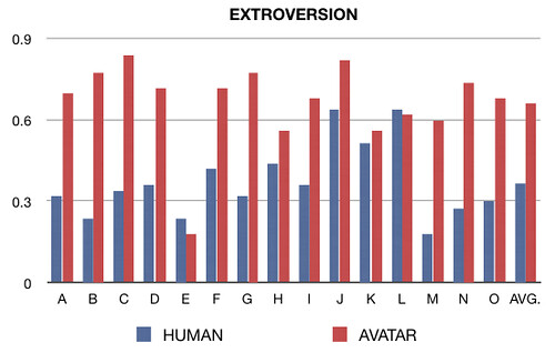 EXTROVERSION CHART