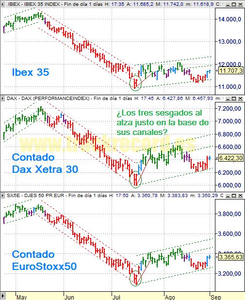 Estrategia índices Europa Ibex 35, Dax Xetra 30 y DJ EuroStoxx 50 (29 agosto 2008)