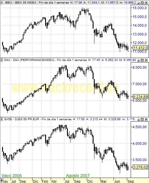 Perspectiva Semanal índices Europa Ibex 35, Dax Xetra 30 y DJ EuroStoxx 50 (12 septiembre 2008)