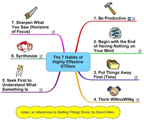 Frank Medlar - 7 Habits of Highly Effective GTDers