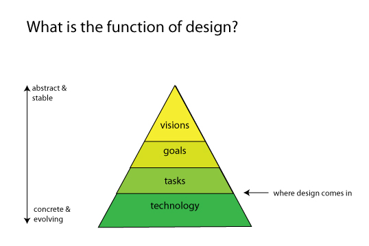 What is the function of design