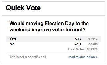 CNN Quick Poll